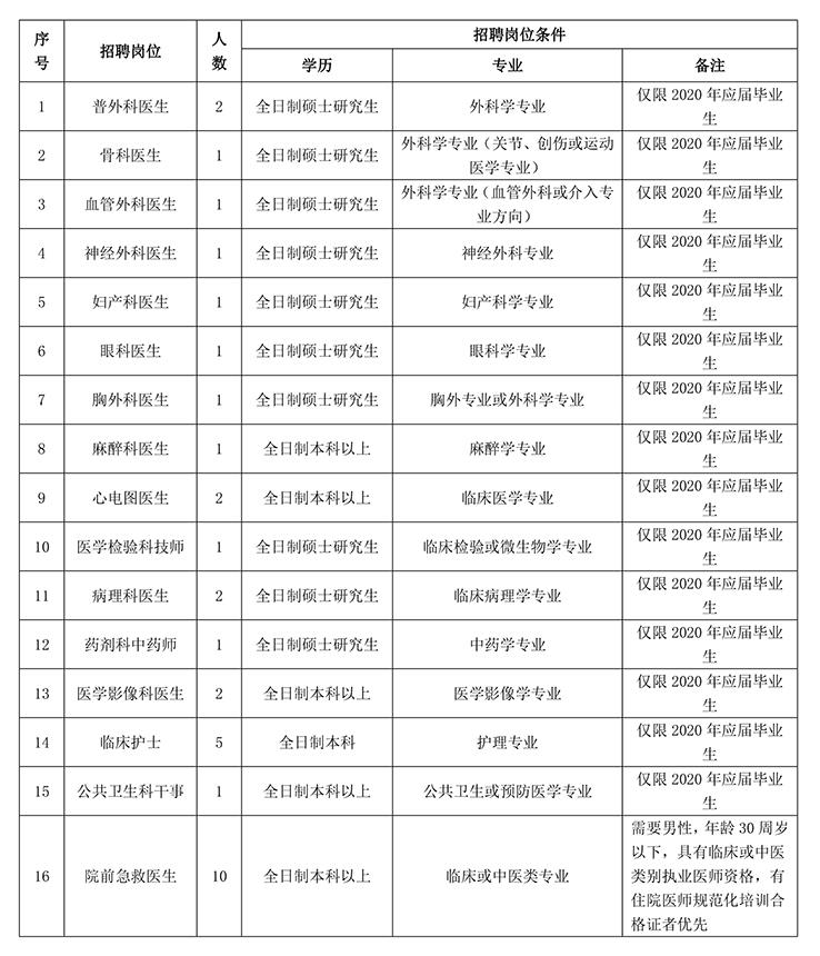 江西省中西医结合医院招聘公告20200709(1)-迅捷在线PDF转换器 (1)-1.jpg